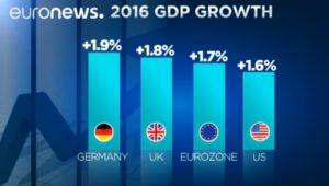 рост экономики Германии
